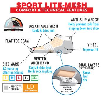 Technical Features of Drymax Sport Lite Mesh Socks